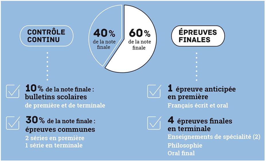 French Baccalaureat (2019) - Narrabundah College